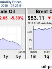 متابعة أسعار النفط 06-01-2015