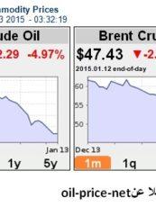 حمزة الجواهري: متابعة أسعار النفط 13/1/2015