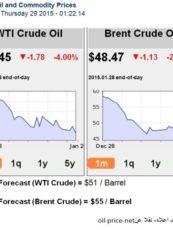 تقرير: حرب أسعار النفط تعود على العراق بنتائج عكسية