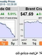 حمزة الجواهري: متابعة أسعار النفط 18/01/2015
