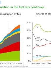 BP Energy Outlook 2017 edition