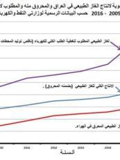 عصام الخالصي: ادارة غاز العراق الطبيعي وتصديره الى الخارج – رسالة مفتوحة
