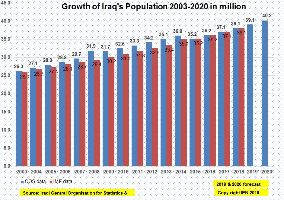 Iraq population growth