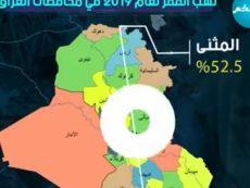 نسب الفقر لعام 2019 في محافظات العراق