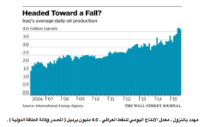 Chart Iraq oil production 2006-20015