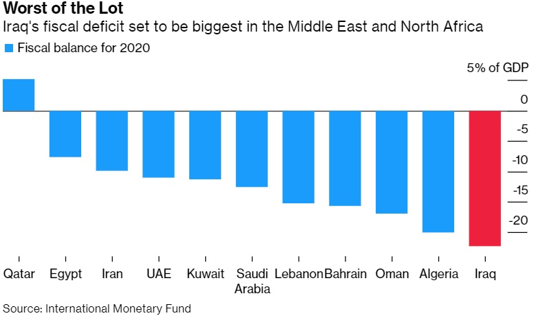 Iraq Seeks IMF Loan, Saudi Investments to Boost Oil-Battered Economy. By Khalid Al Ansary